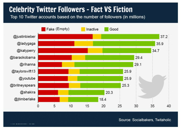 celebrities buy twitter followers